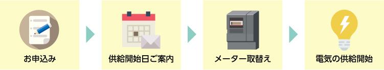 お申込み→供給開始日→メーター取替え→電気の供給開始
