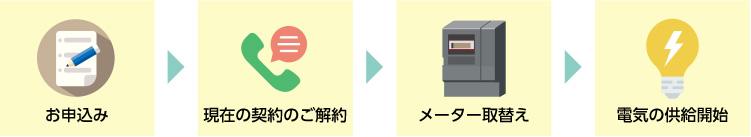 お申込み→現在の契約のご解約→メーター取替え→電気の供給開始