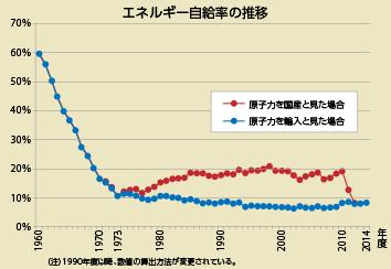 エネルギー自給率の推移