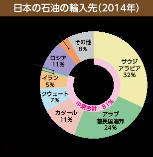 日本の石油の輸入先(2014年)