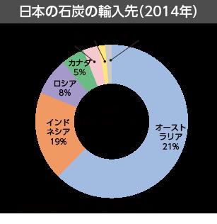 日本の石炭の輸入先(2014年)