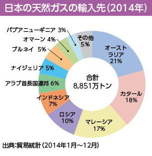 日本の天然ガスの輸入先(2014年)