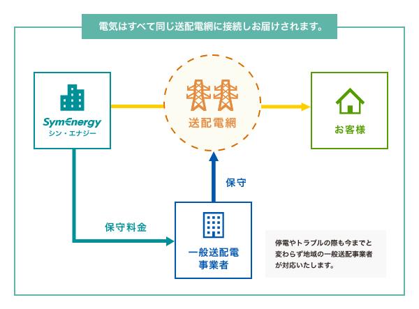 送電網の説明